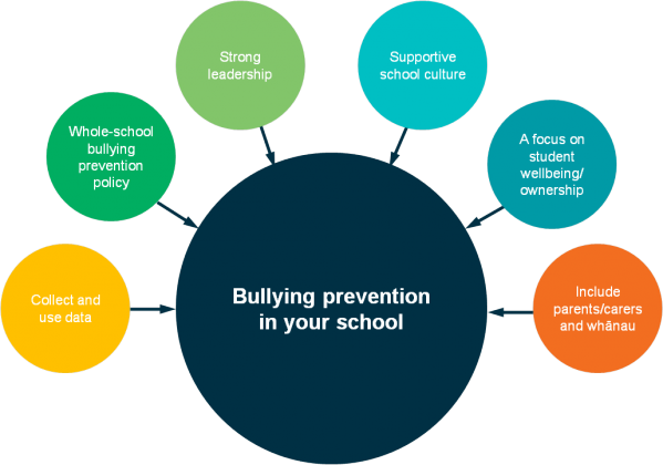 whole school bullying policy 12 requirement on all schools to have an anti-bullying policy within the framework of their overall appendix 4 checklist for annual review of the anti-bullying policy and its (iv) to ensure comprehensive supervision and monitoring through which all aspects.
